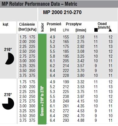DYSZA MP 2000 210-270