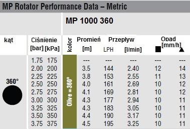 DYSZA MP 1000 360