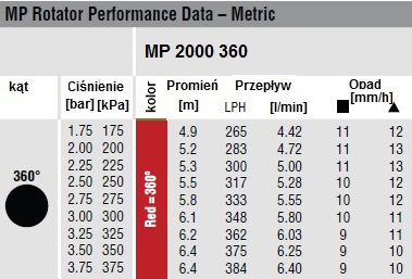 DYSZA MP 2000 360
