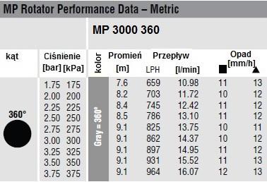 DYSZA MP 3000 360