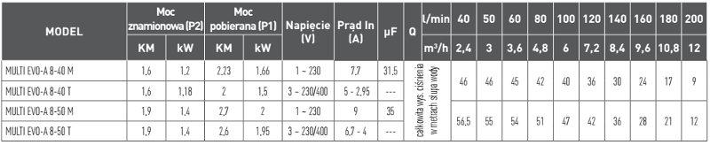 tabela-wydajności-multievo-a-nocchi