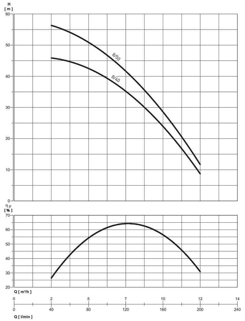 wykres-pracy-pompy-multievo-a
