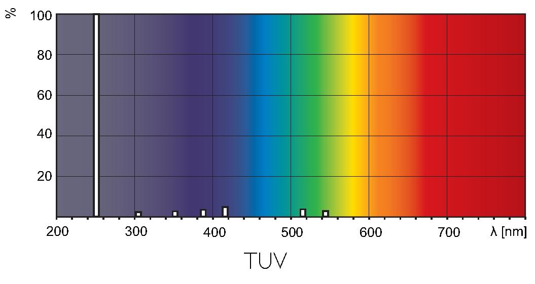 rozkład_promieniowania_TUV_