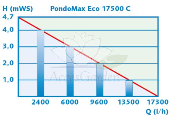 pondomax-17500-c-pontec