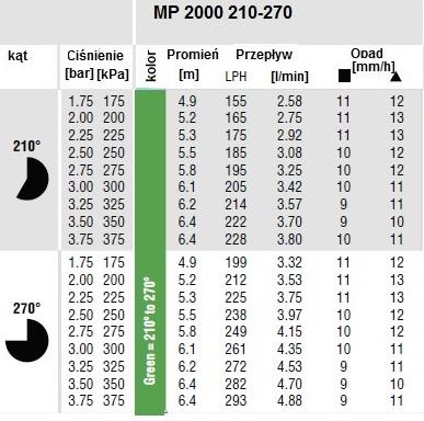 dane wydajnościowe dyszy MP rotator 2000