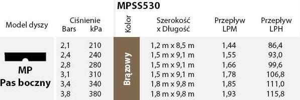 tabela wydajności dyszy MP side
