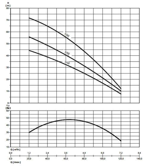 wykresy pompa multi evo